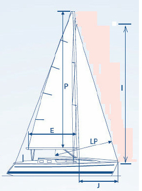 Sail Measurements