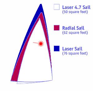 Finding The Right Laser Rig Formula Shoreline Sailboats